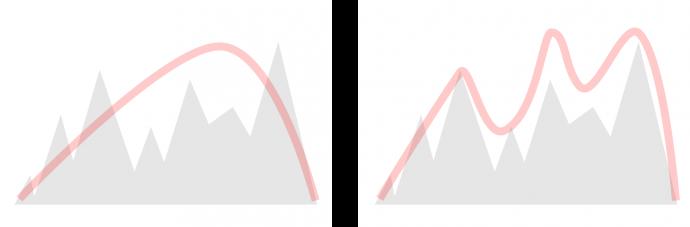 Odwzorowanie gór w modelu pogodowym